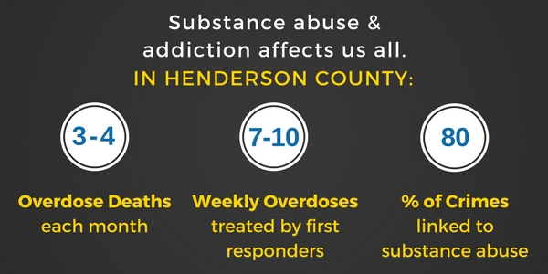 Addiction Statistics for Henderson County, NC